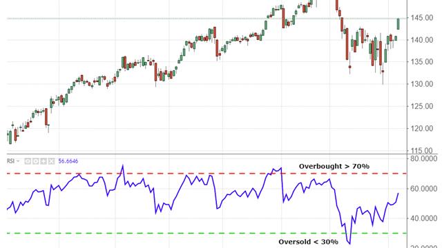 O indicador RSI ou Índice de força relativa